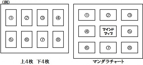目標を達成していく順番に左上から並べる