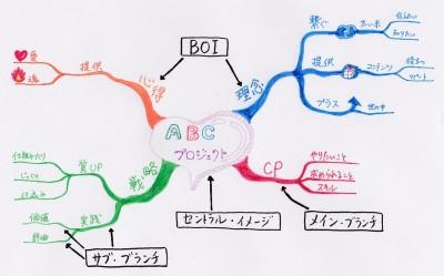 マインドマップには4つの基本要素を使用する